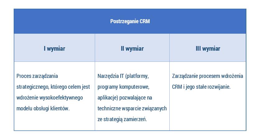 3 wymiary postrzegania CRM