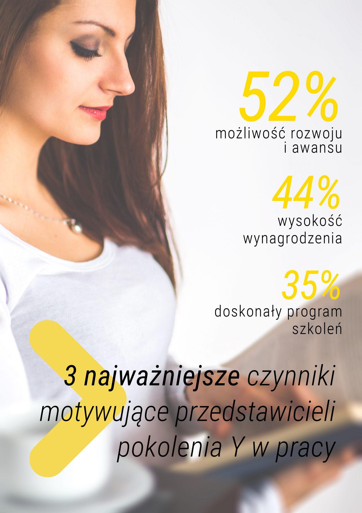 Główne motywacje przedstawicieli Generacji Y w pracy