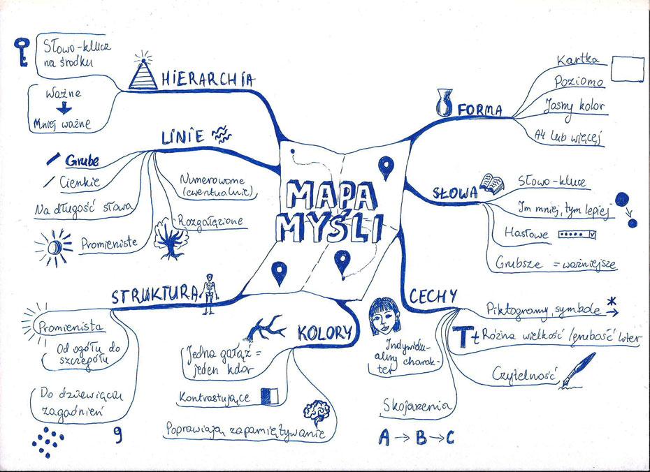 Mapa Myśli przykład
